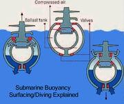 Subbuoyancydiagram