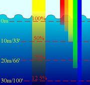 Spectrumwater