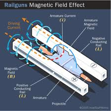 How a railgun works