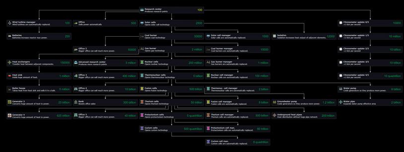 Research Tech Tree