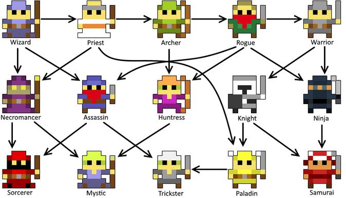 Class Unlocking Chart