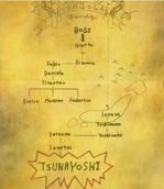 Vongola árbol genealógico