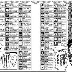 List of minor characters.