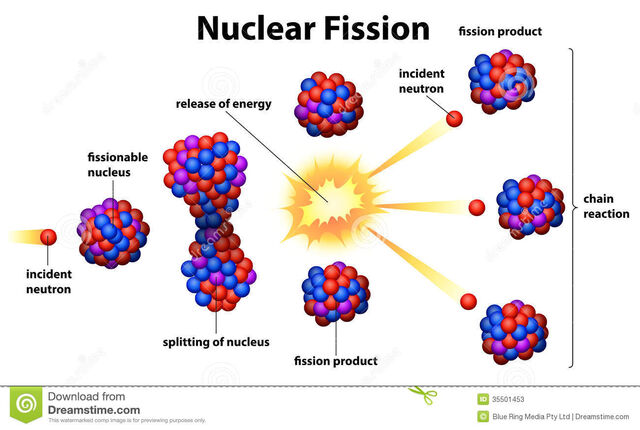 File:Nuclear-fission-illustration-white-background-35501453.jpg