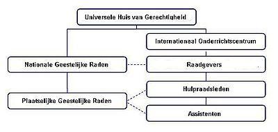 Organigram-bahai-bestuursstelsel
