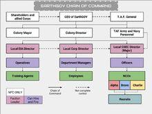 EarthGOV Chain of Command