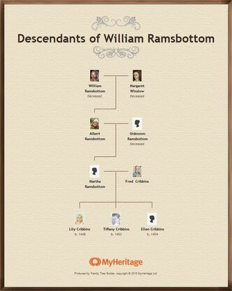 Descendants of William Ramsbottom