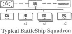 BB Squadron org