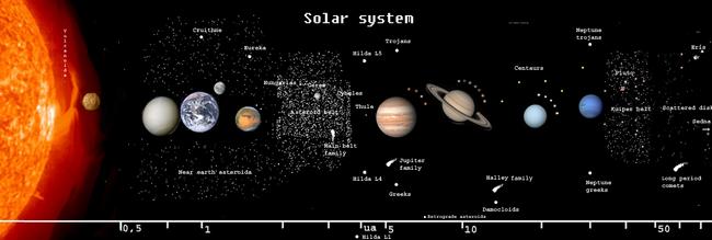 SolarSystemWorldsAndDistances