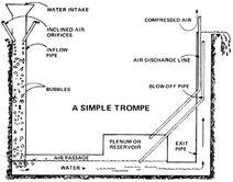 Trompe compressor harness-hydro