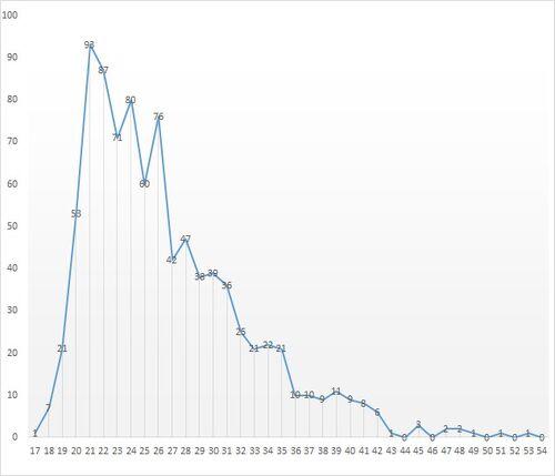 Statistiek per leeftijd