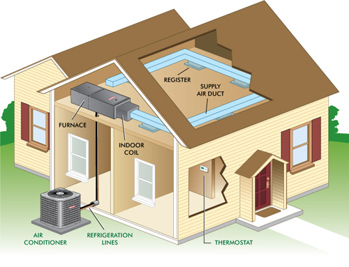 central air conditioning - Central Air Conditioner