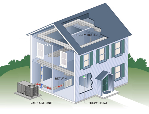 home hvac systems diagrams home cooling system | renopedia wiki | fandom powered by wikia home intercom systems wiring drawings
