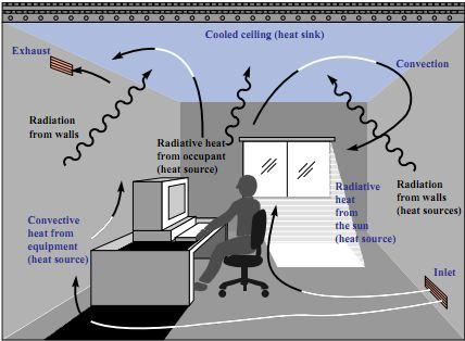 RadiantCoolingRoom · Radiant Cooling Cools A Floor ...