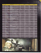 Resident Evil 6 Signature Series Guide - page 269