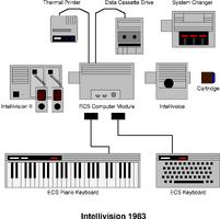 Intv II system