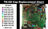 TGCDCapChart2
