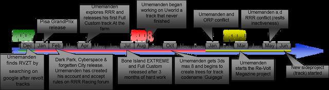 File:Urnemandens timeline.png