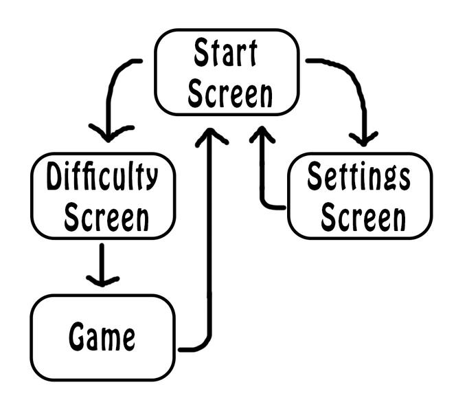 Screen-Flow-Chart