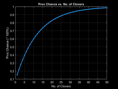 Plot of 57 Leaf Clover Proc Scaling