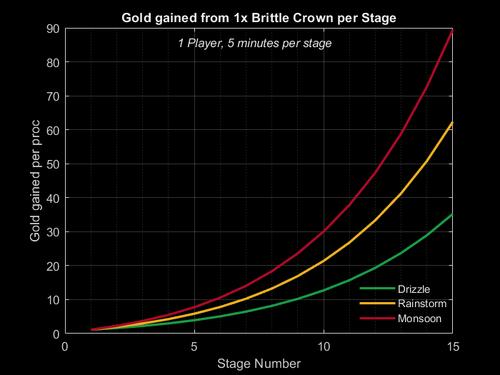 Plot brittle crown