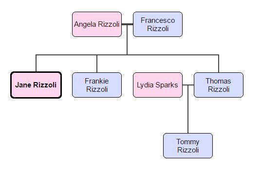 Rizzoli Family