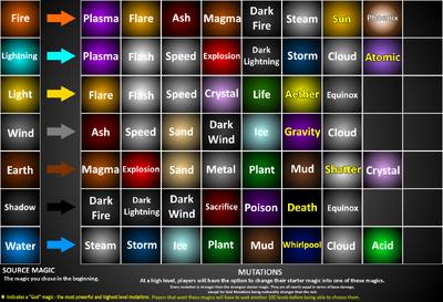 Mutations Chart