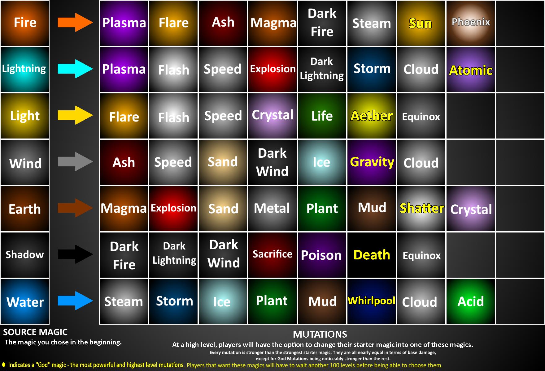 Mutations | ROBLOX Arcane Adventures Wikia | FANDOM powered