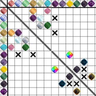 Fusion Chart 2