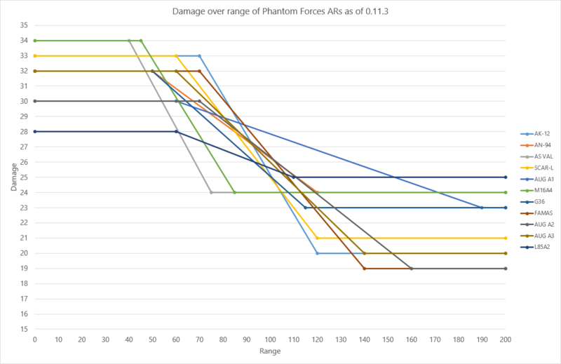 Damage over range of ARs as of 0.11