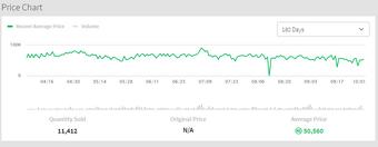 Recent Average Price Roblox Wikia Fandom