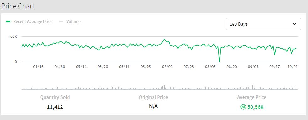 Recent Average Price   Roblox Wikia   FANDOM powered by Wikia