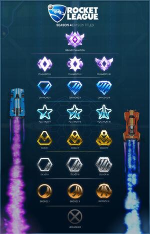 Season 4 ranks
