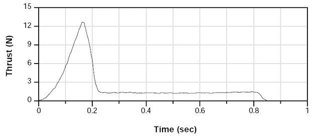 File:A10 curve.jpg