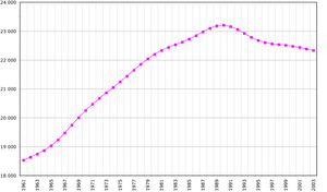 Romania-demography