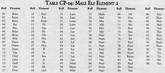Elf3 male