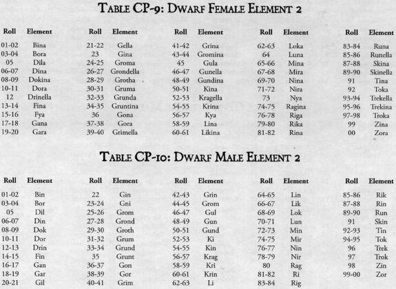 Dwarf name 2 male