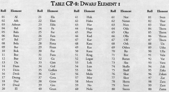 Dwarf name 1