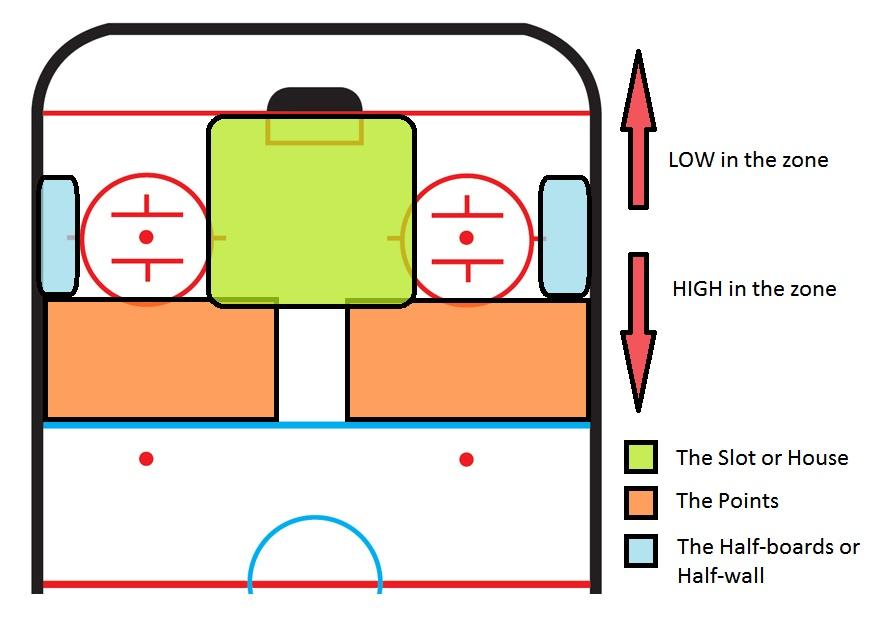 Hockey Rink Size Ibovnathandedecker