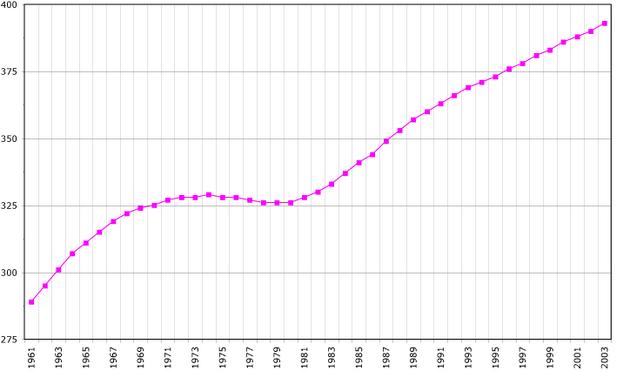 Martinique demography