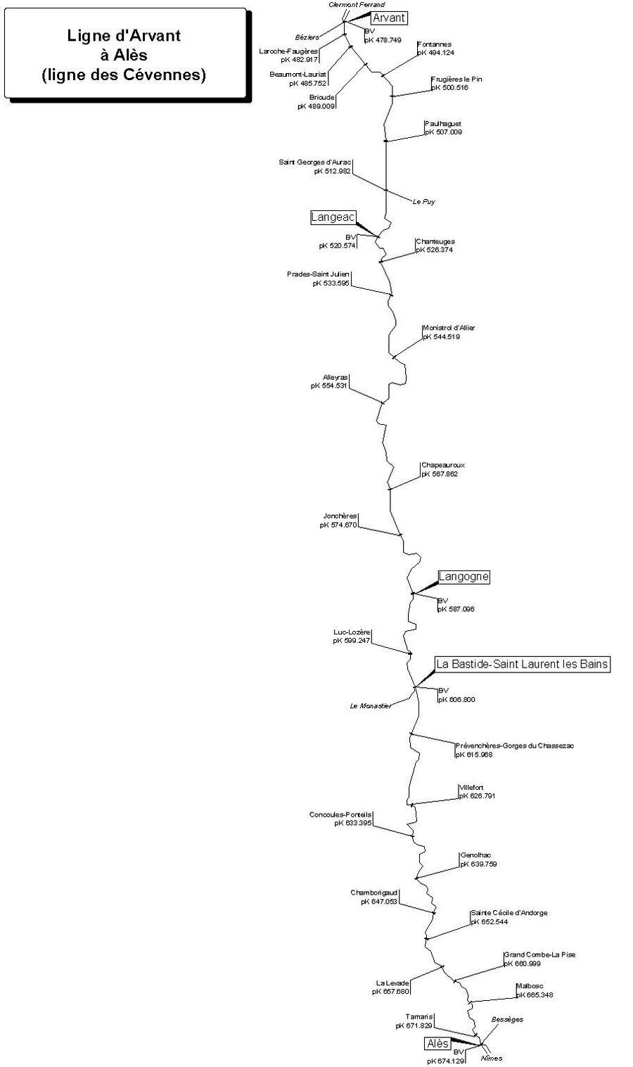 Cevennes Ligne