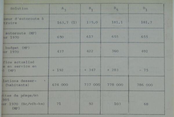 Tableau récapitulatif A71 -2