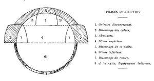 TSF 1970 Phases d'exécution