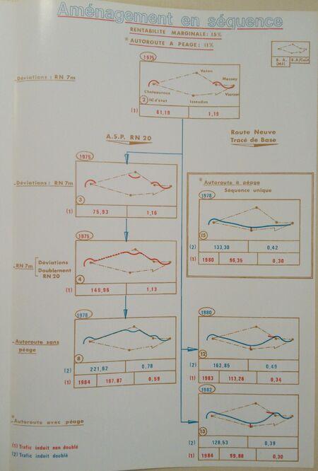 Possibilité d'aménagement en séquence A20 Vierzon Chateauroux 1973