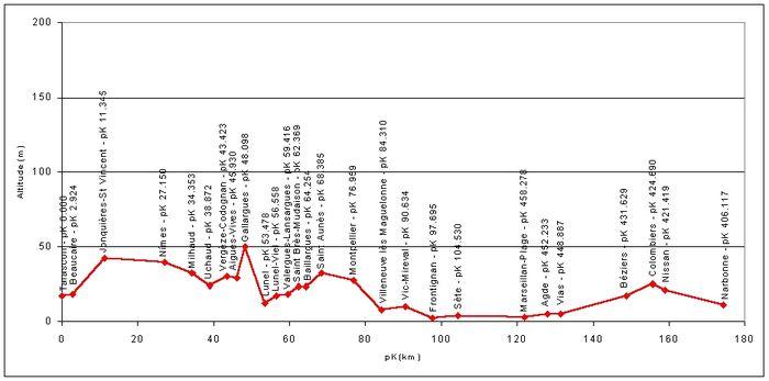 Ligne-Tarascon-Cerbere Profil Tarascon-Narbonne