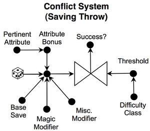 Saving throw conflict system