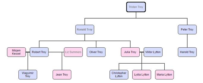 Troy családfa