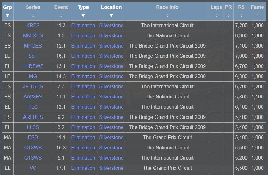 Silverstone elimination