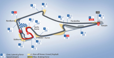 Driving recommandations Hockenheimring
