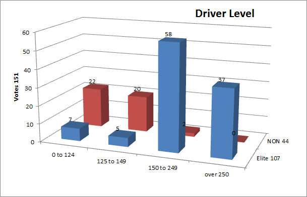 DriverLevel
